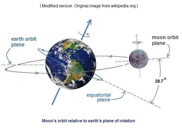 Science - The way I understand it: Why Moon rises 50 ...