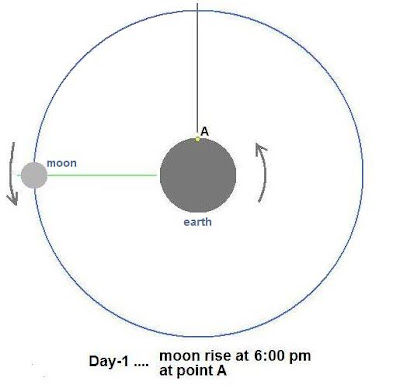 why does the moon rotate counterclockwise