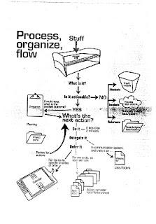 Resonance of Doris: Process, organize, flow