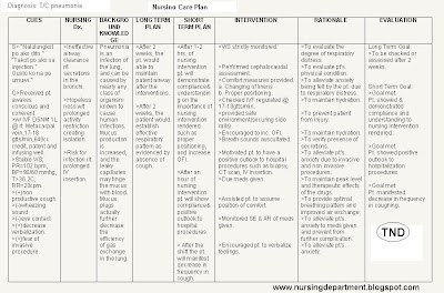 Ncp of difficulty of breathing | breathing | respiratory system.