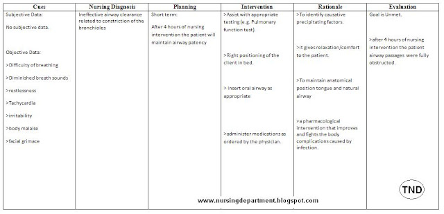 Nursing Care Plan : Ineffective airway clearance related to