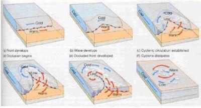 la oclusión, cuando se alcanza esta etapa, el ciclón llega a su madurez y máxima profundidad