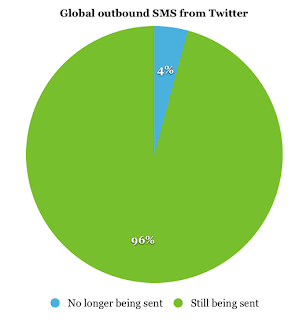 Twitter stats on Outbound UK SMS usage