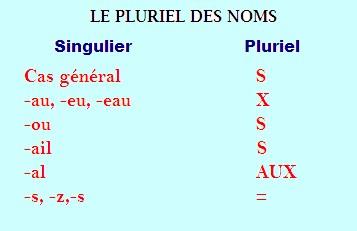 http://4.bp.blogspot.com/_EJEThFhq7x0/TKDya-x-ptI/AAAAAAAAF9g/TFW2BEf6cXI/s1600/Noms+pluriel.bmp