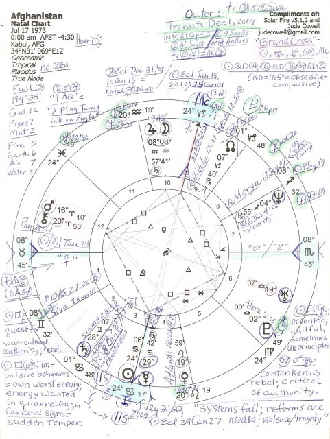 Stars Over Washington Afghanistans Natal Chart W Dec 1 2009 Transits