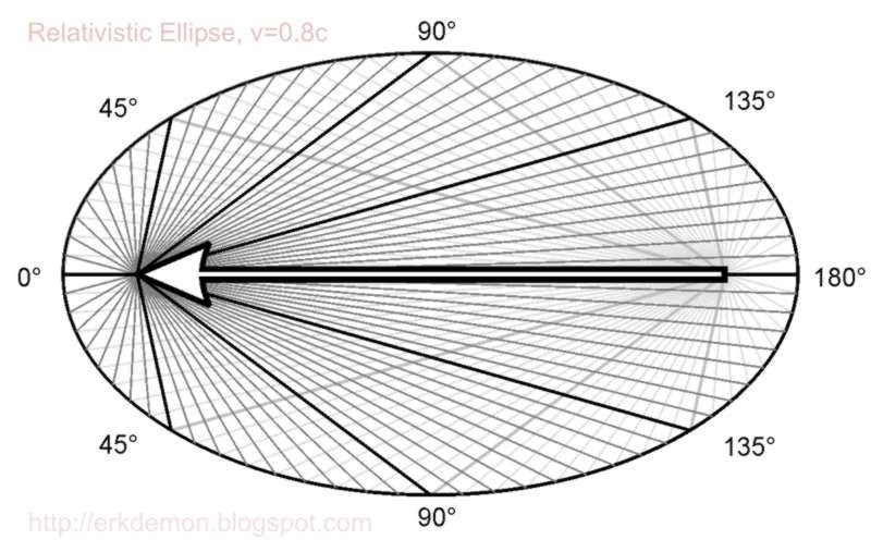 ErkDemon: The Relativistic Ellipse