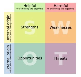 SWOT ANALYSIS: How to Reboot Your Life with the SWOT MATRIX