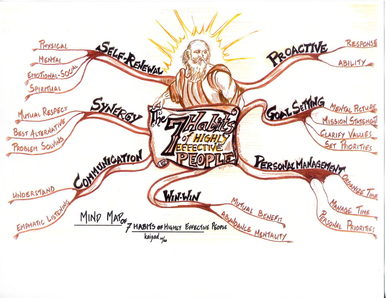 Panyaa Seven Habits