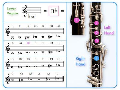 SkyLeap Music A Better Clarinet Fingering Chart