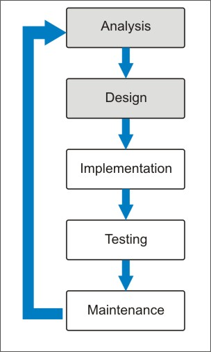 7 Phases Of Web Development Life Cycle Website