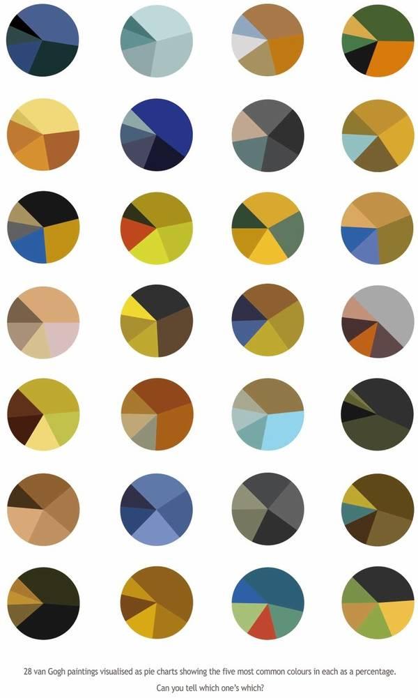 Gurney Journey Van Goghs Color Schemes Served As Pie Charts