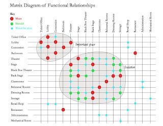 ARCH3611F09MROBERTS: Matrix Diagram of Functional Relationships