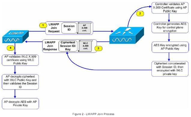 Revolution Wi-Fi: CAPWAP AP Join Process