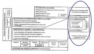Seguridad Industrial La Estructura De La Seguridad