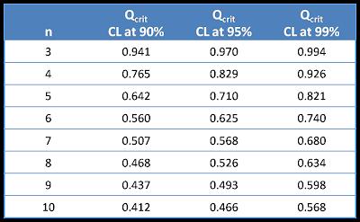 Q Test Chart
