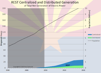 REST centralized and distributed generation