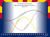 Arizona Summer Average Aggregate Electricity Balance by Hour