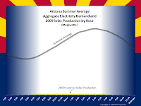 Arizona Summer Average Aggregate Electricity Demand and 2009 Solar Production by Hour