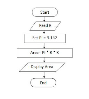 Flow chart and Pseudocode | C++ Lab