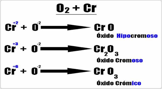 Descubre La Quimica Que Es Un Oxido Acido