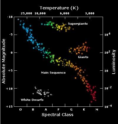 Brane Space: Introduction to Stellar Evolution (II)