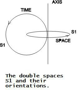 Brane Space: Novel Concepts of Time (II)