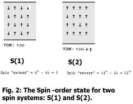 Brane Space: Basic Statistical Mechanics of Order