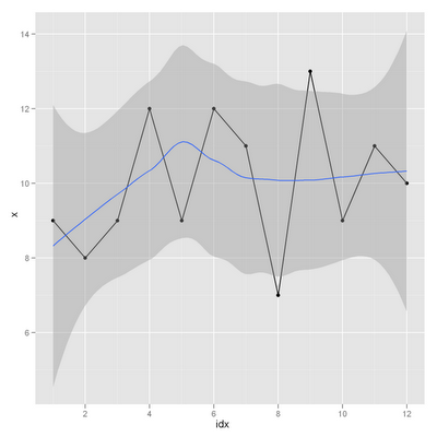 moving average method in time series
