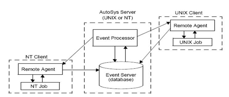 Autosys Components | workloadautomationstudy