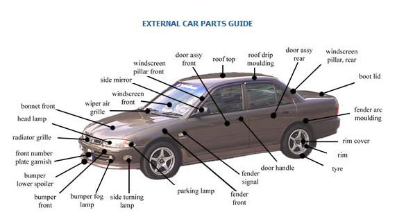 Exterior Car Part Names: New Chapter: Car Parts