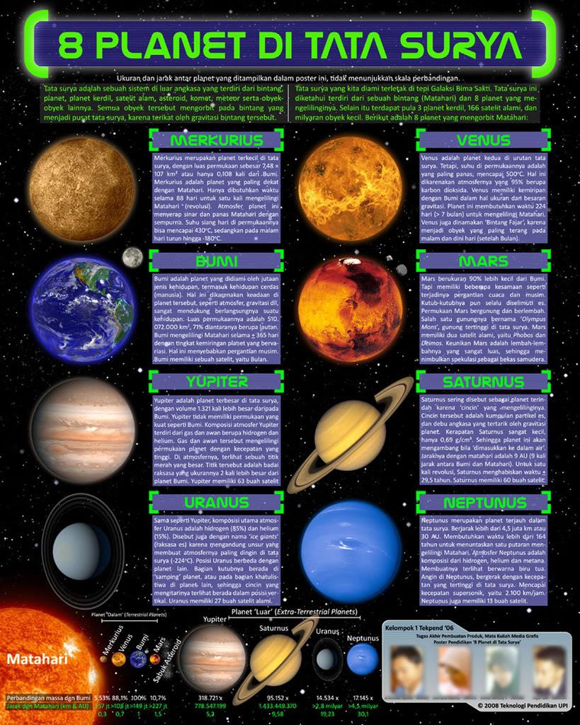 Planet Yang Memiliki Satelit Terbanyak : planet, memiliki, satelit, terbanyak, Planet, Tidak, Memiliki, Satelit, Alami, Belajar