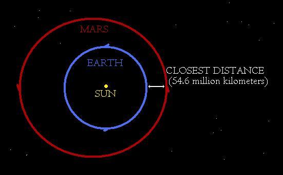 what is mars orbit time