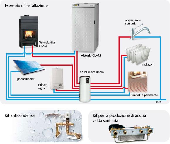 Calderas de biomasa termoestufas de pellet clam - Caldera pellets agua y calefaccion ...