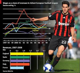 Urbanomics: The football transfers market