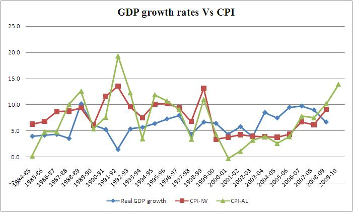Urbanomics Historical perspective on inflation and growth in India