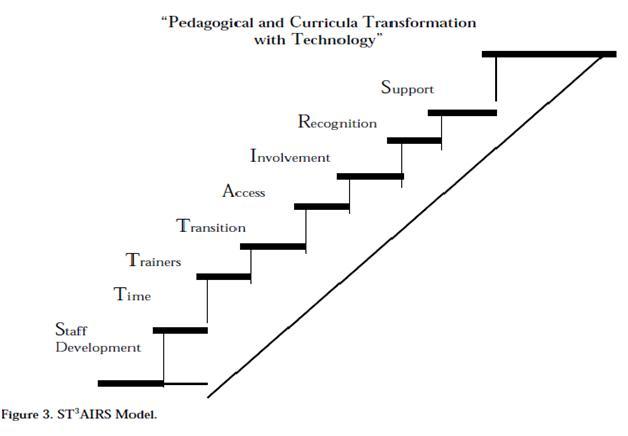 Pedagogy & Technology ; its impact in Education