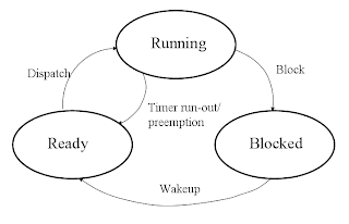 VLSI and Embedded System Technical Library: Real-Time