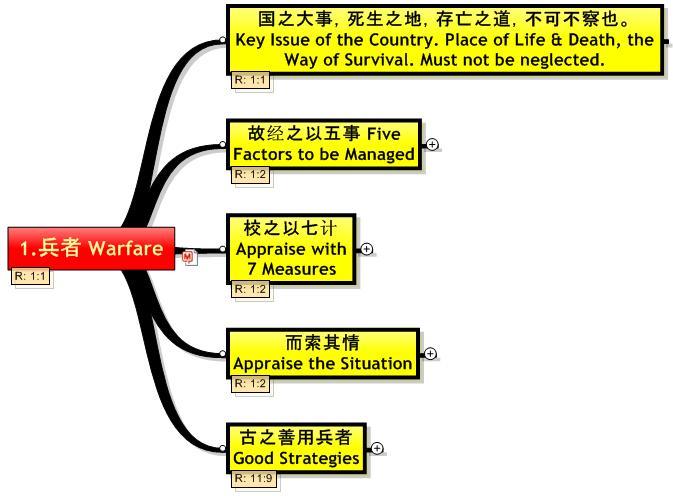Sun Tzu Strategies