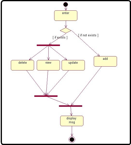 Activity Diagram Payroll Application Processing Management