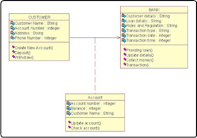 Class Diagram For Online Banking System, Internet Bank Software algorithm in c++