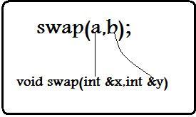 CALL BY REFERENCE To Perform The Swap Operation in c++  programming