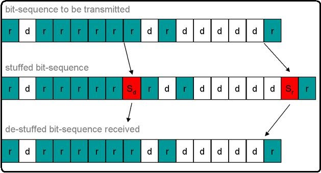 create class diagram from java code 7 round pin trailer wiring bit stuffing cs1305 network lab in c programming - student cpu