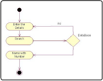 Search Customer name telephone directory activity Diagram