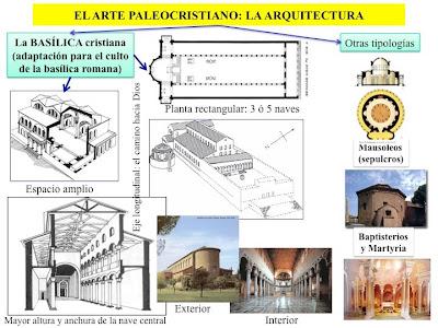 Historia del arte el primer arte cristiano el arte for Informacion sobre la arquitectura