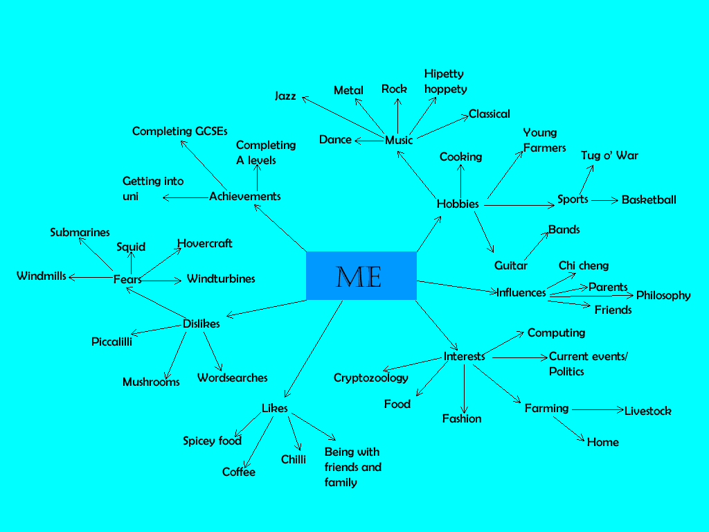 Mark S Meanderings Dat 101 Mind Map