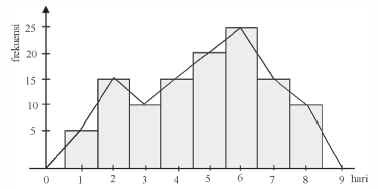 Rumus statistika menyajikan data dalam bentuk tabel distribusi 6 poligon frekuensi kumulatif dari distribusi frekuensi kumulatif dapat dibuat grafik garis yang disebut poligon frekuensi kumulatif ccuart Images