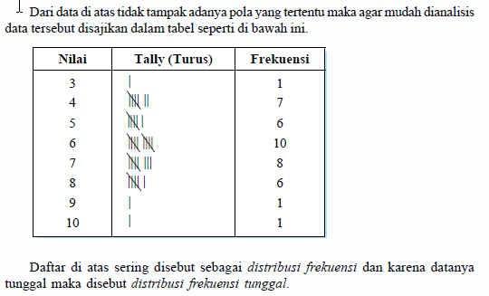 Penyajian Data Diagram dalam Bentuk Batang
