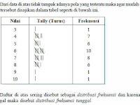 Statistika Matematika Cara Menyajikan Data Dalam Bentuk Tabel Distribusi Frekuensi