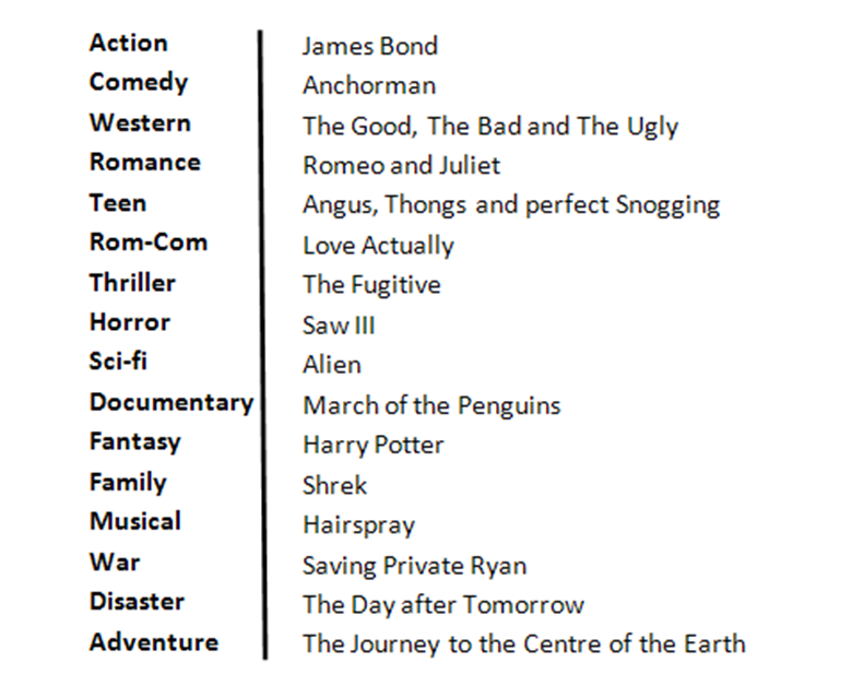 Charlie Knighton Media Different Film Genre Examples