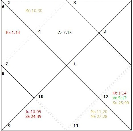 Astro Windows: HOW TO STUDY DIVISIONAL CHARTS IN ASTROLOGY